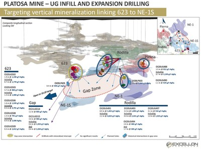 PLATOSA MINE - UG INFILL AND EXPANSION DRILLING (CNW Group/Excellon Resources Inc.)