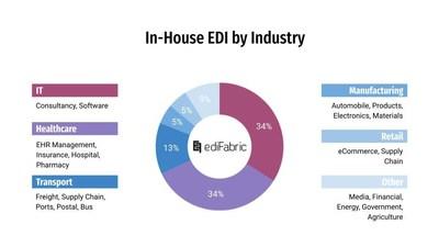 Breakdown of EdiFabric's customers by industry sector.