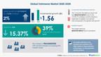 Global Swimwear Market 2020-2024: Market Analysis, Drivers, Restraints, Opportunities, and Threats - Technavio