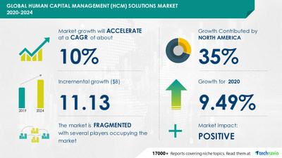 Human Capital Management (HCM) Solutions Market by Application and Geography - Forecast and Analysis 2020-2024