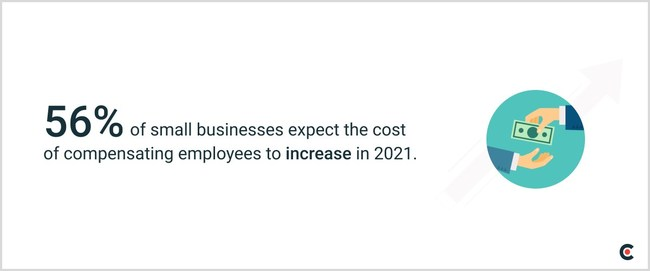 Clutch finds that 56% of small businesses expect the cost of compensating their employees to increase in 2021.