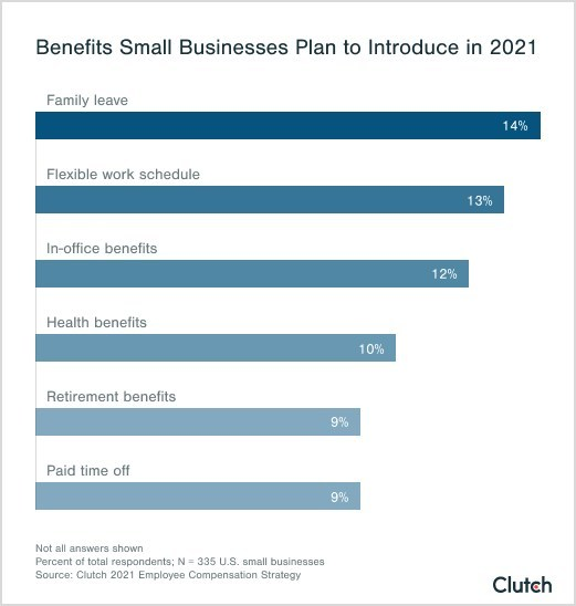 Small business plan to offer a variety of new benefits in 2021.