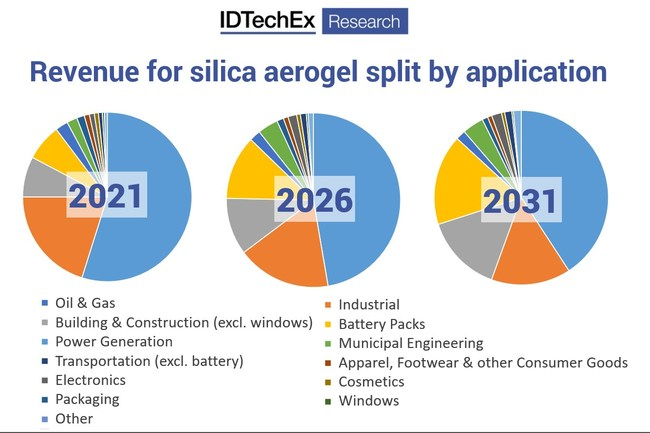 """Aerogel market analysis. Source: """"Aerogels 2021-2031: Technologies, Markets and Players (https://www.idtechex.com/en/research-report/aerogels-2021-2031-technologies-markets-and-players/801)"""""""