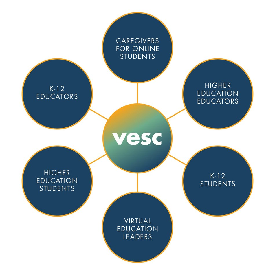 Northcentral University's Virtual Education Support Center provides resources for those educators, parents, and caretakers in K-12 through higher education.