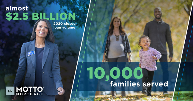 The Motto Mortgage network of offices closed almost $2.5 billion in loan volume and helped 10,000 families realize their dreams of homeownership in 2020.