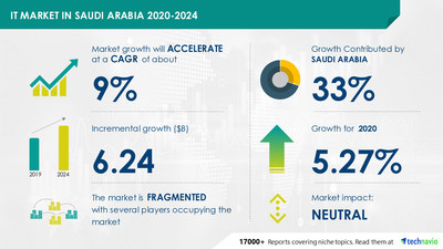 IT Market in Saudi Arabia by End-users and Component - Forecast and Analysis 2020-2024