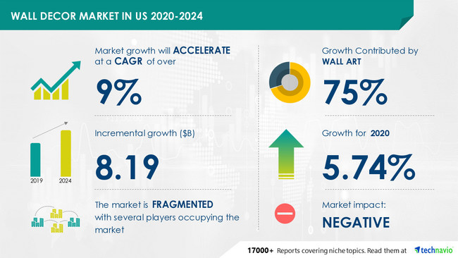 Wall Decor Market in US by Product and Distribution Channel - Forecast and Analysis 2020-2024