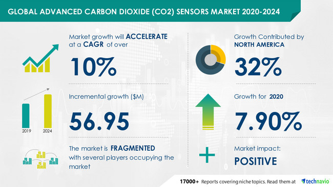 Advanced Carbon Dioxide Sensors Market by Fitting, Product, and Geography - Forecast and Analysis 2020-2024