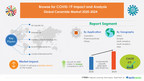 $ 90.09 Million Growth in Global Ceramide Market 2020-2024   Insights on Key Product Offerings by Major Vendors   Technavio