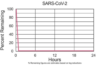 "Figure 1: Innovative Bioanalysis Test Summary PHI-PKG14 PHI-CELL® product with Photohydroionization® resulted in greater than 99.9% inactivation of the SARS-CoV-2 virus within the occupied space at 36"", 72"" and 84"" distance from the PHI-CELL®"