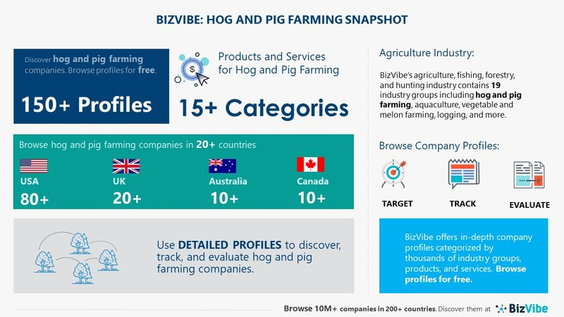 Snapshot of BizVibe's hog and pig farming industry group and product categories.