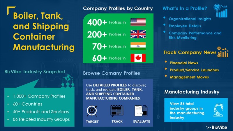 Snapshot of BizVibe's boiler, tank, and shipping container manufacturing industry group and product categories.