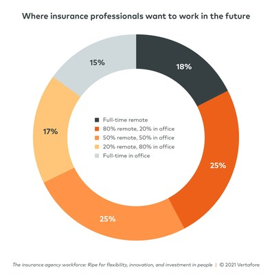 Insurance professionals' ideal breakdown of at-home versus in-office work