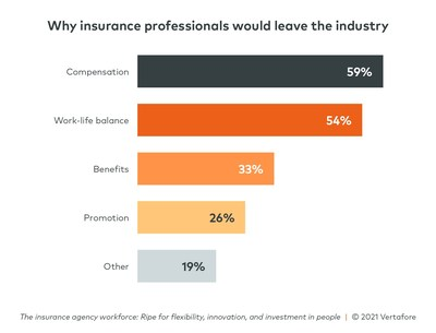 Reasons employees would leave insurance
