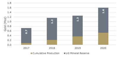 Figure 3 – Mineral Reserve – Historical Record of Growing Underground Endowment (CNW Group/Golden Star Resources Ltd.)