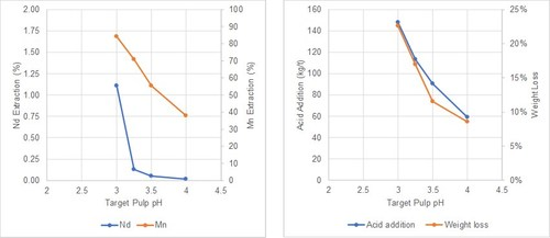 Figure 1. Pulp pH Versus Gangue Leach REE and Mn Extraction, and Weight Loss (CNW Group/Defense Metals Corp.)