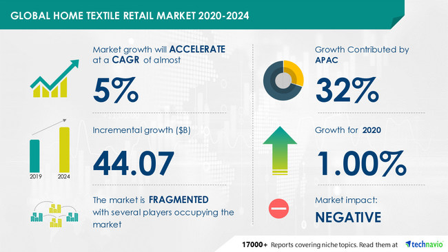 Home Textile Retail Market by Distribution Channel, Product, and Geography - Forecast and Analysis 2020-2024