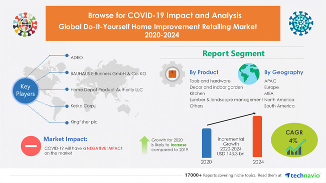 Do-It-Yourself Home Improvement Retailing Market by Product and Geography - Forecast and Analysis 2020-2024