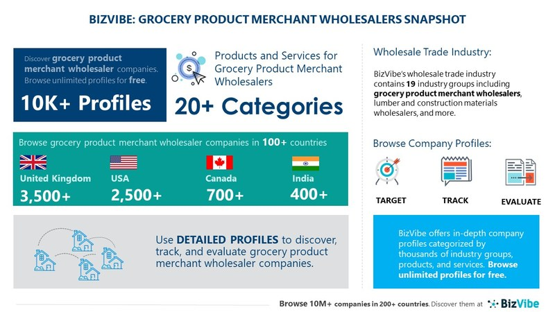 Snapshot of BizVibe's grocery product merchant wholesalers industry group and product categories.