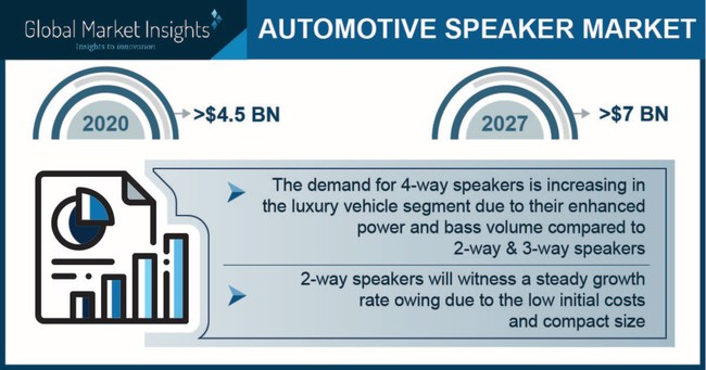 Automotive Speakers Market size is set to surpass USD 7 billion by 2027, according to a new research report by Global Market Insights Inc.