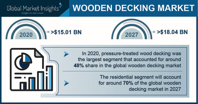 Wooden Decking Market size is forecast to exceed USD 18.04 billion by 2027; according to a new research report by Global Market Insights Inc.