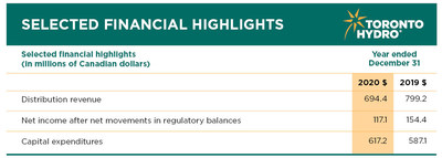 Financial highlights for the year ended December 31, 2020. (CNW Group/Toronto Hydro Corporation)