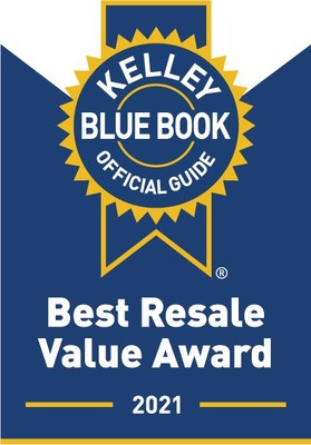 Understanding a car's resale value - what a vehicle will be worth down the line when going to sell or trade it in - can make the difference of hundreds, if not thousands, of dollars in the long run. To help new-car buyers shop smart, Kelley Blue Book announces the 2021 Best Resale Value Award winners.