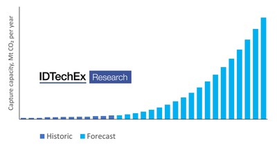 IDTechEx forecasts global carbon capture capacity to reach 1.27 gigatonnes per year by 2040