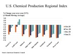 U.S. Chemical Production Rose In January