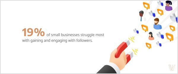19% of small businesses struggle to increase engagement and grow their followers on social media, according to The Manifest.