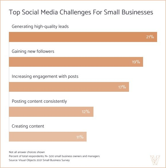 Visual Objects finds that generating leads is the top social media challenge for 21% of small businesses.