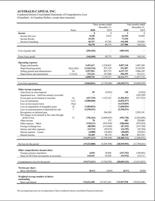 Condensed Interim Consolidated Statements of Comprehensive Loss (CNW Group/Australis Capital Inc.)