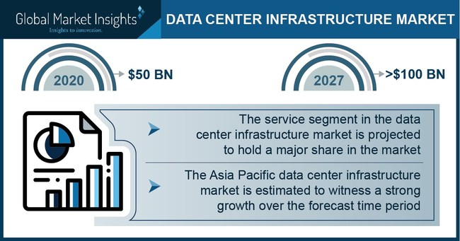 The service segment in the data center infrastructure market will observe substantial growth till 2027 owing to the growing demand for scalable infrastructure to support high-end applications.
