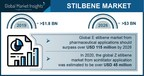 Stilbene Market is expected to garner $3 billion by 2026, Says...
