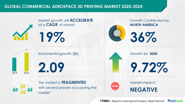 Commercial Aerospace 3D Printing Market by 3D Printing Vertical and Geography - Forecast and Analysis 2020-2024