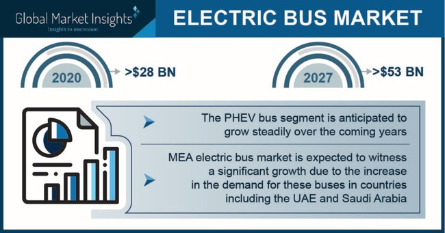 Electric Bus Market size is set to be over USD 53 billion by 2027, according to a new research report by Global Market Insights, Inc.