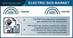 Electric Bus Market Revenue to Cross $53 Bn by 2027; Global Market Insights, Inc.