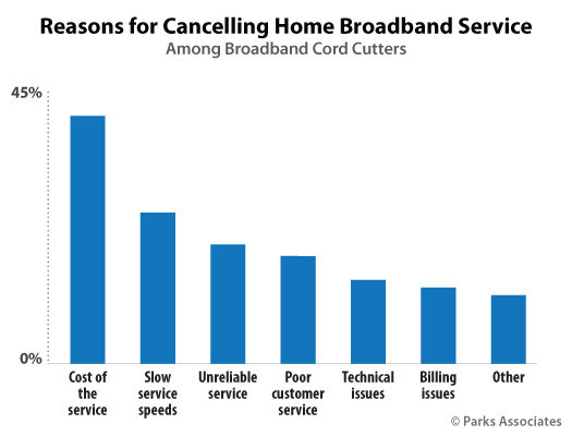 Parks Associates: Reasons for Cancelling Home Broadband Service