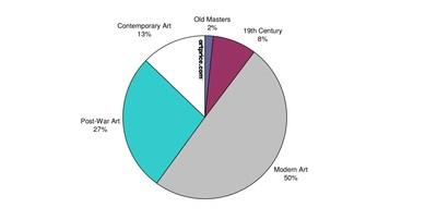 Variación anual del Artprice100© frente al S&P 500 - Base 100 en enero de 2000 (PRNewsfoto/Artmarket.com)