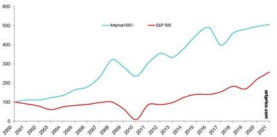 Distribución del Artprice 100©en enero de 2020 por periodo de creación (PRNewsfoto/Artmarket.com)