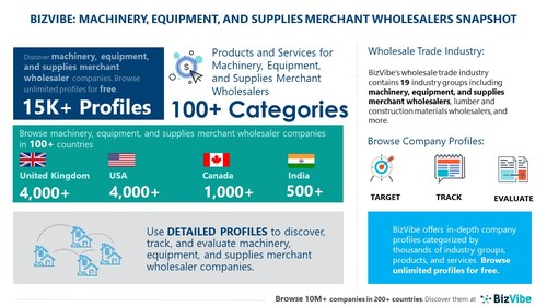 Snapshot of BizVibe's machinery, equipment, and supplies merchant wholesalers industry group and product categories.