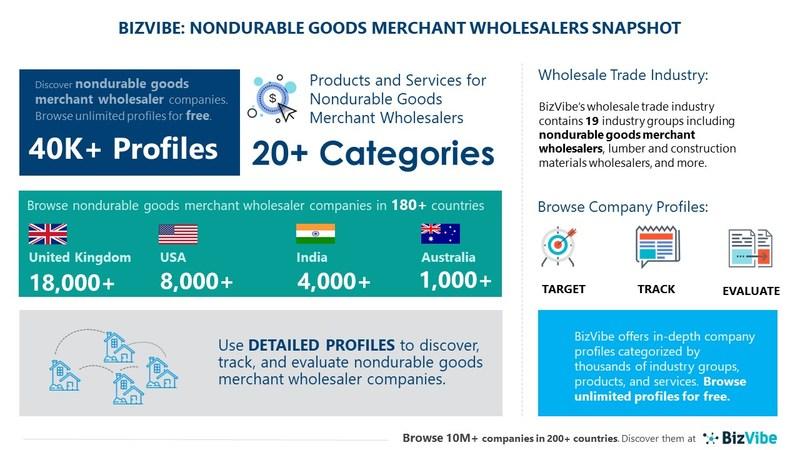 Snapshot of BizVibe's nondurable goods merchant wholesalers industry group and product categories.
