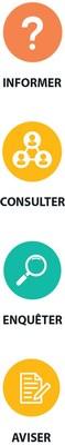 Le BAPE: Informer, Consulter, Enquêter, Aviser. (Groupe CNW/Bureau d'audiences publiques sur l'environnement)