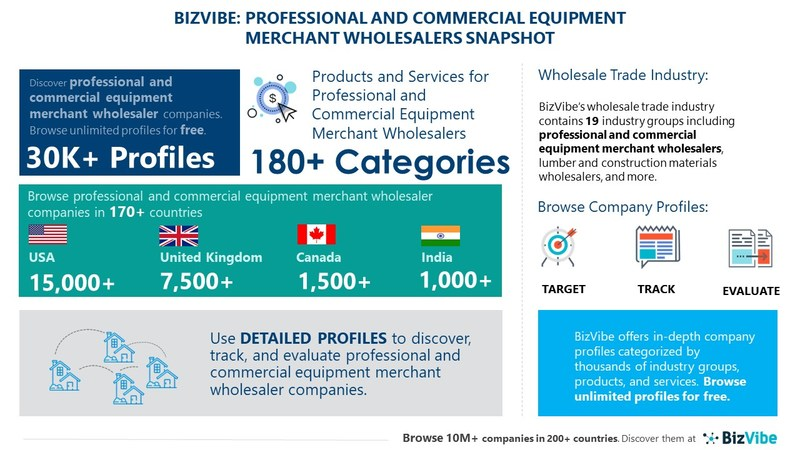 Snapshot of BizVibe's professional and commercial equipment merchant wholesalers industry group and product categories.