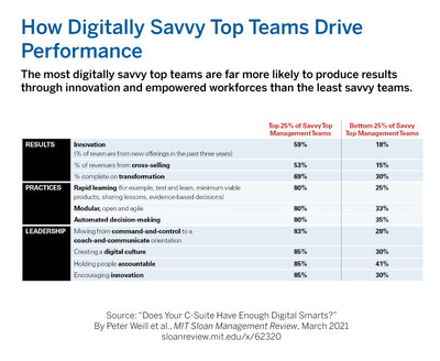 How digitally savvy top teams drive performance.