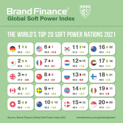 The World's Top 20 Soft Power Nations 2021