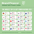 The decline of US soft power? Last year's ranking leader, America plummets down the Global Soft Power Index