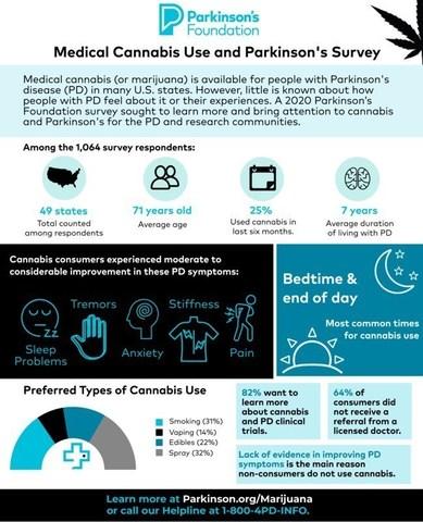 Parkinson's Foundation Medical Cannabis Survey Infographic