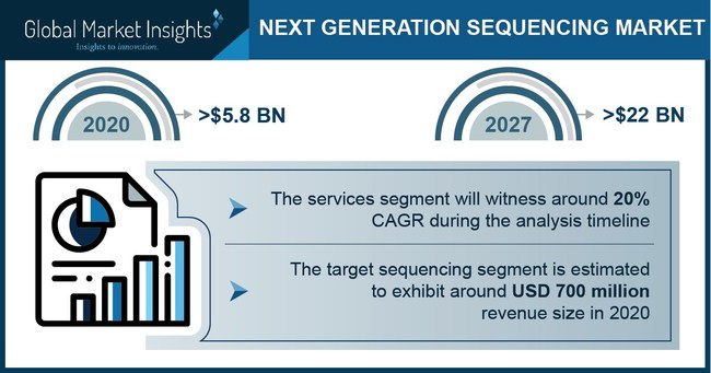 The services segment in the next generation sequencing market is poised to expand at more than 20% CAGR till 2027.