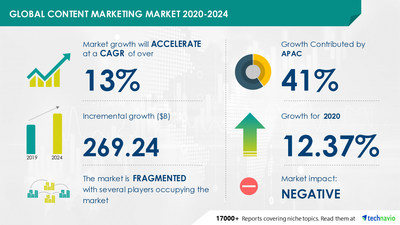 Content Marketing Market by Objective, Platform, End-user, and Geography - Forecast and Analysis 2020-2024